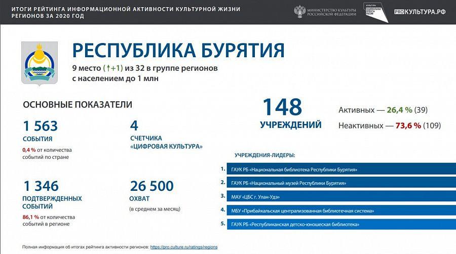 Бурятия вошла в ТОП-10 регионов по культурной активности